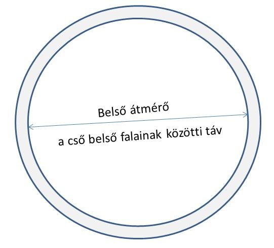 porszívófej belső átmérője